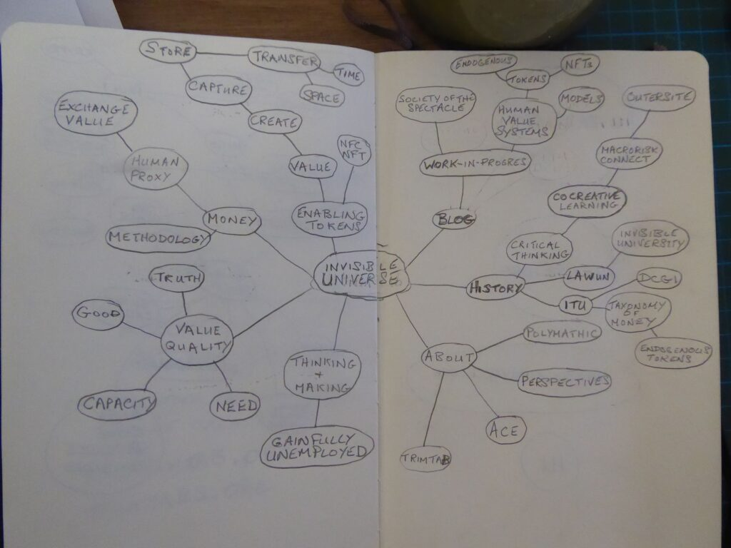 Invisible University Mind Map